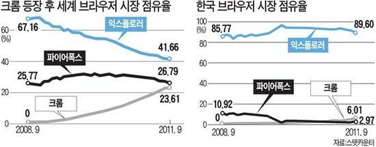 익스플로러 독점 '흔들'…점유율 90% 깨졌다
