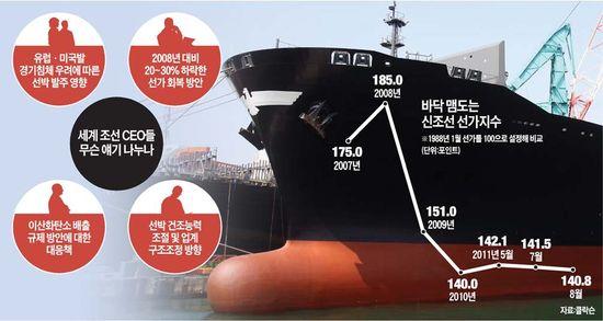 글로벌 조선 CEO 총출동…제주서 '불황 해법' 찾는다