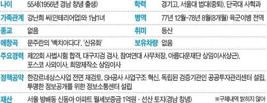 """박원순 야권 단일 후보, 시민운동 대부…""""脫여의도 정치"""""""