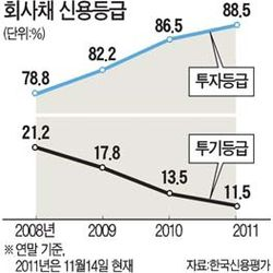 신용평가사, 기업 의존도 줄여 독립성 높인다