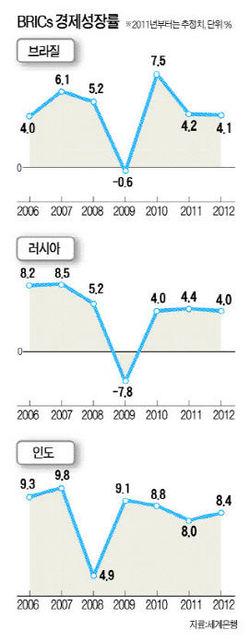 [2012 대전망] 위기에 빠진 글로벌 경제 '중국 8% 성장' 만 바라본다