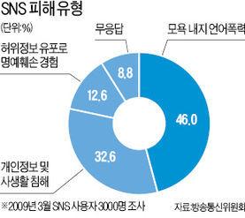 [소셜 3.0시대] SNS로 모욕해도 형사처벌 받는다