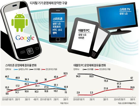 TV·가전까지 '구글 심장'…스마트 핵심기술  '종속' 우려