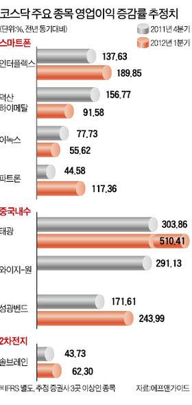 스마트폰 부품·中내수株…코스닥 '어닝효과' 이끈다