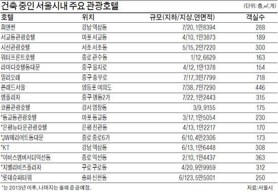 """""""외국인 관광객 잡아라"""" 서울 도심 호텔 6000실 '공사중'"""