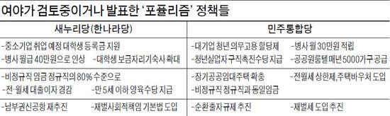 """與野 """"사병 월급 인상""""…선심성 공약 경쟁"""