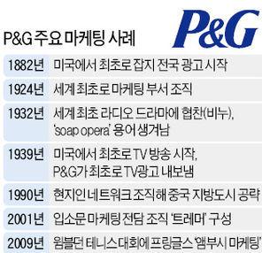 '마케팅의 P&G', 마케터 대거 자른 이유는