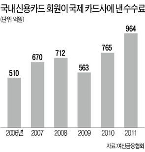 """日 JCB카드도 """"해외 이용 수수료 받겠다"""""""