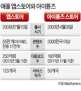 애플 앱스토어 원貨결제 허용…한국 콘텐츠 시장 공략 본격화