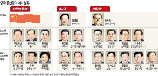공청단 vs 태자당·상하이방 권력 암투 본격화