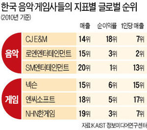 쑥쑥 크는 한국 '엔터테인먼트 산업'…SM엔터, 수익성 세계 1위