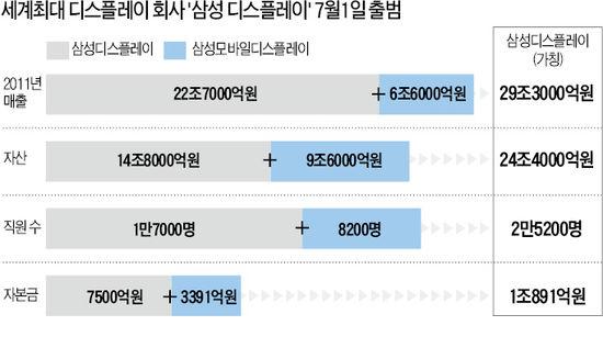 삼성디스플레이, 7월1일 SMD와 합병