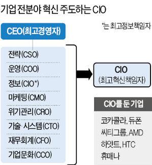 당신 회사엔 있나요? CIO
