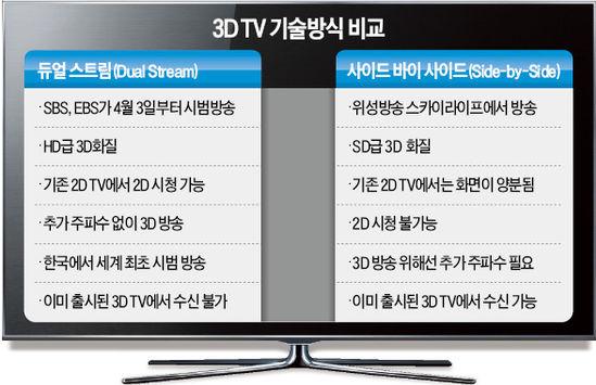 3DTV 시범방송 순조…상용화 내년으로 당겨질 듯