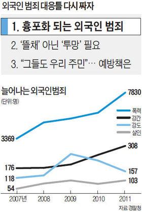 외국인 거주자 130만명…'치안생태계' 교란