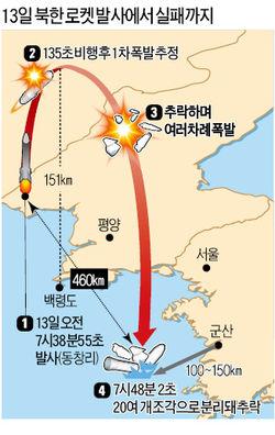 135초 만에 폭발한 로켓…北, 1년치 식량 날렸다