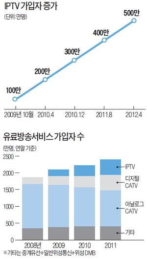 [Smart & Mobile] IPTV 3년새 500만 가입…방송 패러다임 바뀐다