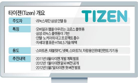 삼성, 개방형 OS '타이젠' 7일 공개
