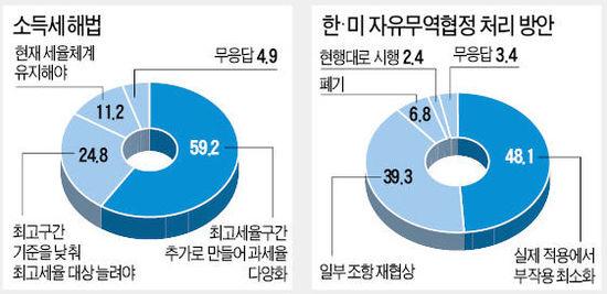 """[19대 국회의원 당선자 설문] """"한·미 FTA 시행하되 부작용 최소화"""" 48%…""""폐기해야"""" 7%뿐"""