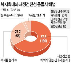 """""""재정건전성 해치는 복지 반대"""" 67%"""