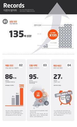 티몬, 2년간 5500억 싸게 팔다…135배 성장