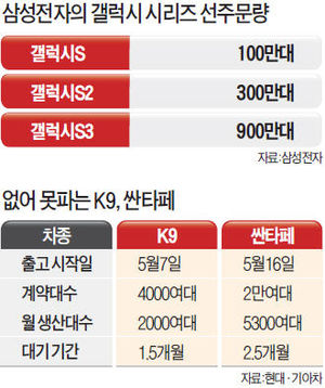 電·車 불패…갤럭시S3 900만대 선주문, 싼타페 2만여대 예약