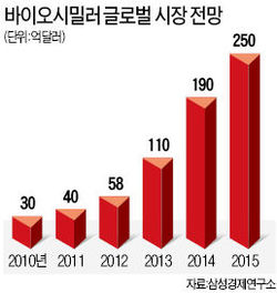 서정진의 '10년 배짱', '제약 블루오션' 열까