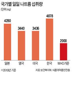 한국인이 소금 섭취를 줄여야 하는 이유