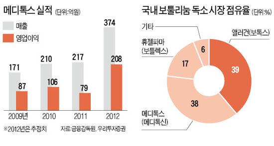 메디톡스, '보툴리눔 치료제' 국내 점유율 40%…실적ㆍ성장 겸비, 영업익 200억 넘을 듯