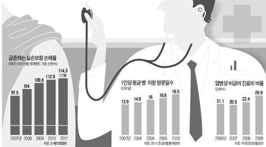"""""""주먹구구식 선택진료비 표준화 시급"""""""