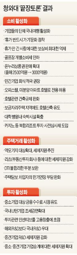"""['내수 활성화' 민관 끝장 토론] MB """"경제 살리기 시급한데""""…규제 마인드 장관들 호된 질책"""