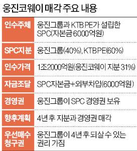 [마켓인사이트] 웅진코웨이 결국 KTB사모펀드가 인수