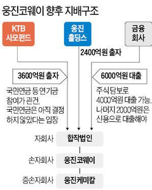 [마켓인사이트] KTB PE, 웅진코웨이 인수 '관전포인트'…9600억 자금 조달이 관건
