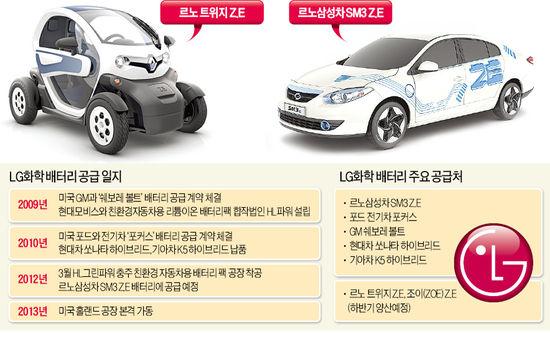 '르노LG' 탄생?…전기차 배터리 개발 손잡는다