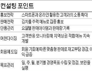 서울 미아동 '찬하우스', 어머니와 함께 창업한 반찬 전문점 매출 더 늘리려면