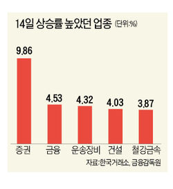 [포스트 QE3, 3大 관전 포인트] 증권·금융株 수혜…'電·車군단'도 관심