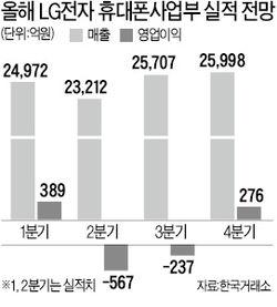 "LG전자 'G폰 효과'…""휴대폰부문 흑자전환 기대"""