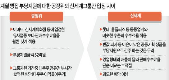 '대기업 빵집' 첫 제재…공정위, 신세계에 과징금 40억 부과