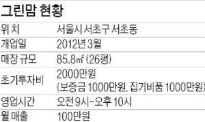[한경자영업 멘토링] 서울 서초동 '그린맘', 우수 산모도우미 확보…고객만족 입소문 내야