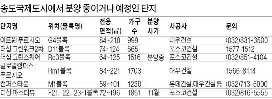 송도, GCF '훈풍'…한 단지서만 계약 40건