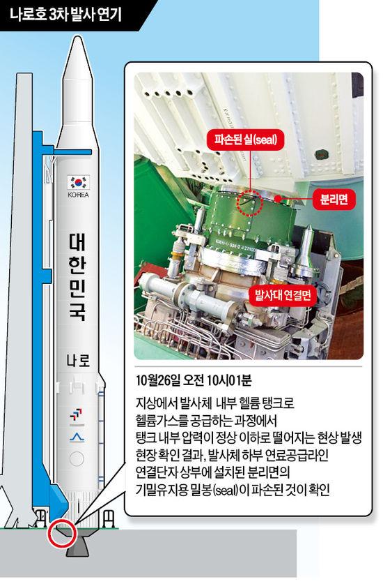 [다시 눕혀진 나로호] 이번에도 '러시아가 만든 로켓' 고장…영 찜찜한 기술 신뢰성