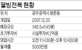 [한경 자영업 멘토링] (10) 광주광역시 쌍촌동 '웰빙전복'