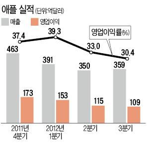 '승자독식' 성장…애플신화의 두얼굴