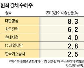 """""""원화가치 1% 상승땐 대한항공 주당순이익 8% 증가"""""""