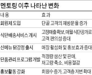 서울 미아동 '찬하우스', 월정액 식단배송…반찬걱정 덜어주니 매출 133% ↑