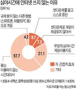 셧다운제 시행 1년…'심야 게임 0.5 → 0.2%로 감소'