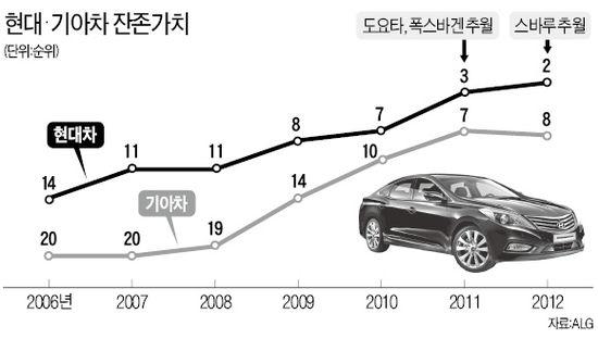 흔들림 없는 현대차 인기…美 시장서 씽씽…싼타페·아반떼·그랜저 중고차 가치 최고