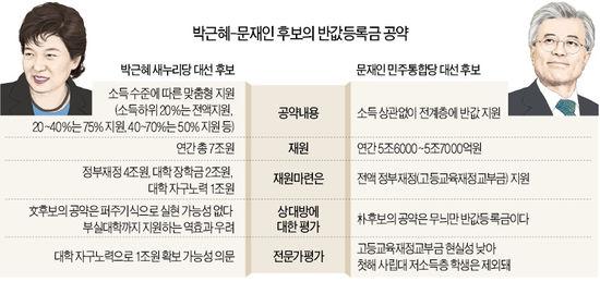 """朴 """"소득따라 차등 지원""""…文 """"모든 대학생에 반값"""""""