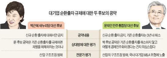 """[대선 D-20] 박근혜 """"신규 순환출자만 금지""""…문재인 """"3년내 모두 해소해야"""""""