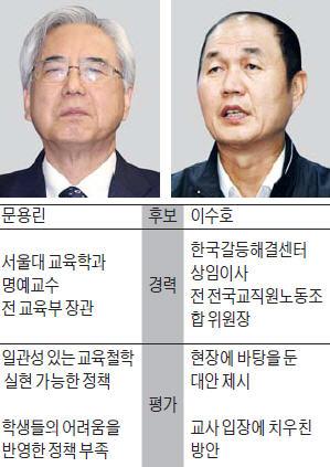 서울시 교육감 후보도 6일 TV토론…문용린 우세 속 이수호 맹추격